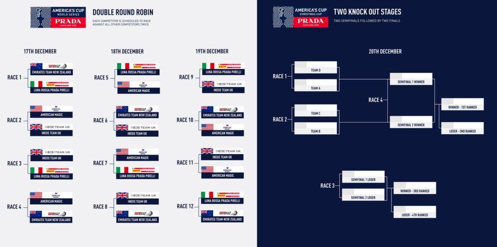 Graphic | PRADA America's Cup World Series and PRADA Christmas Race format