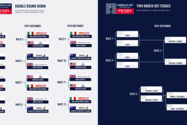 Graphic | PRADA America's Cup World Series and PRADA Christmas Race format