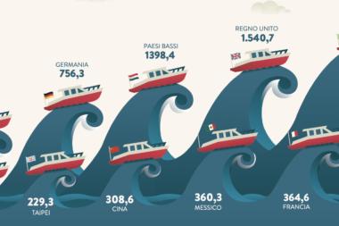 Nautica da diporto italiana